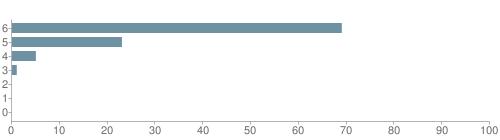 Chart?cht=bhs&chs=500x140&chbh=10&chco=6f92a3&chxt=x,y&chd=t:69,23,5,1,0,0,0&chm=t+69%,333333,0,0,10 t+23%,333333,0,1,10 t+5%,333333,0,2,10 t+1%,333333,0,3,10 t+0%,333333,0,4,10 t+0%,333333,0,5,10 t+0%,333333,0,6,10&chxl=1: other indian hawaiian asian hispanic black white